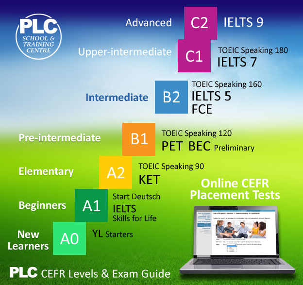 CEFR Levels and Exams at PLC